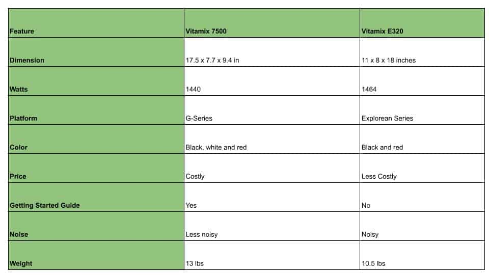 differences between vitamix e320 and vitamix 7500 in a tabular format